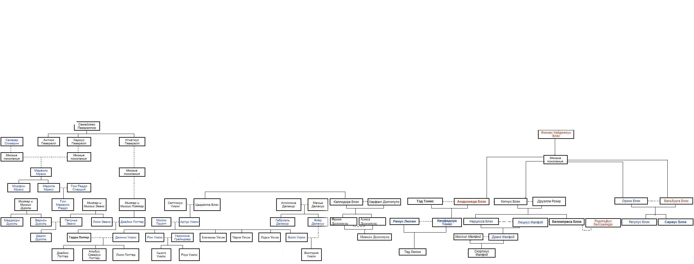 Родословная гарри поттера схема